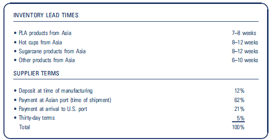 INVENTORY LEAD TIMES • PLA products from Asia • Hot cups from Asia • Sugarcane products from Asia • ther product
