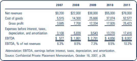 2007 2008 2009 2010 2011 Net revenues $9,200 $22,000 $38,000 $55,000 $78,000 Cost of goods Gross profit 14,300 7,700 37,