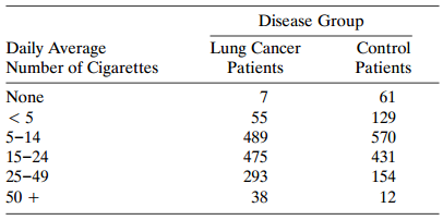 Disease Group Lung Cancer Patients Daily Average Number of Cigarettes Control Patients None 61 < 5 55 129 5-14 489 570 1