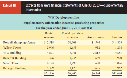 Exhibit II Extracts from WW's financial statements of June 30, 2013 –supplementary information WW Development Inc. Sup