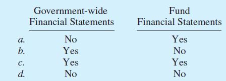 Government-wide Financial Statements No Fund Financial Statements a. Yes b. No Yes Yes Yes C. d. No No