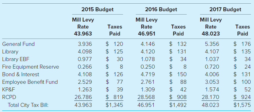 2015 Budget 2016 Budget 2017 Budget Mill Levy Mill Levy Mill Levy Rate Тахes Rate Taxes Rate Taxes 43.963 Paid 46.951