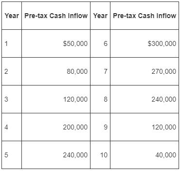 Year Pre-tax Cash Inflow Year Pre-tax Cash Inflow $300,000 $50,000 80,000 270,000 120,000 240,000 4 200,000 120,000 10 2