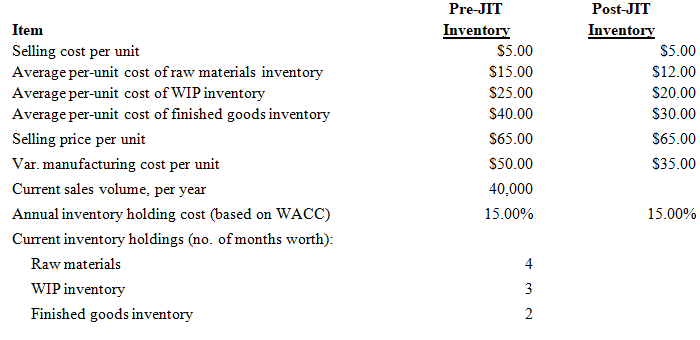 Pre-JIT Post-JIT Item Inventory $5.00 Inventory Selling cost per unit Average per-unit cost of raw materials inventory A