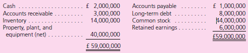 £ 2,000,000 3,000,000 14,000,000 Cash Accounts receivable Inventory Property, plant, and equipment (net) Accounts payab