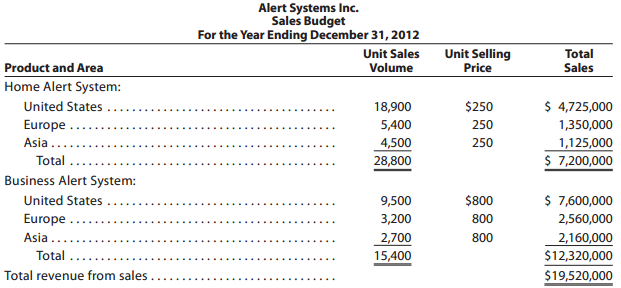 Alert Systems Inc. Sales Budget For the Year Ending December 31, 2012 Unit Sales Unit Selling Price Total Product and Ar
