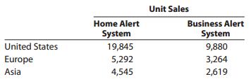 Unit Sales Home Alert System 19,845 5,292 4,545 Business Alert System 9,880 3,264 2,619 United States Europe Asia
