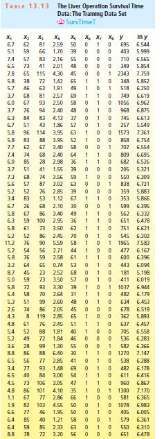 TABLE 13.13 The Liver Operation Survival Time Data: The Tralning Data Set OS SurvTimet In y 6.544 х, х, х X4 х. 2.59