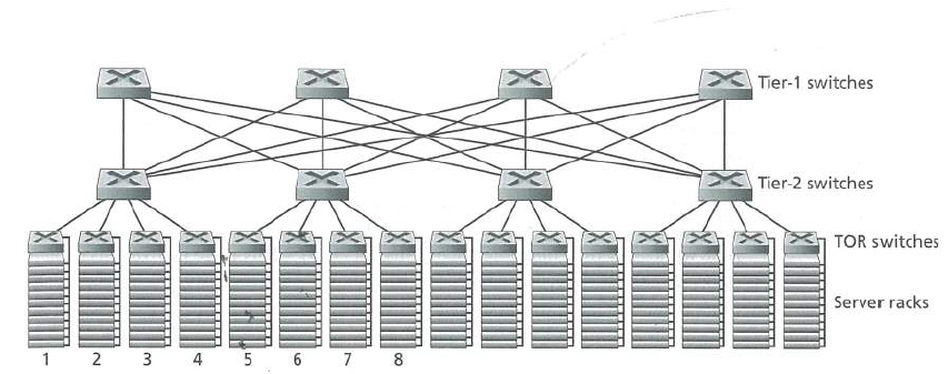 Tier-1 switches Tier-2 switches TOR switches Server racks 1 2 3 4 5 6 7 8
