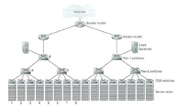 Internet Border router Access router Load balancer Tier-1 switches Tier-2 switches TOR switches Server racks 1 2 3 4 5 6