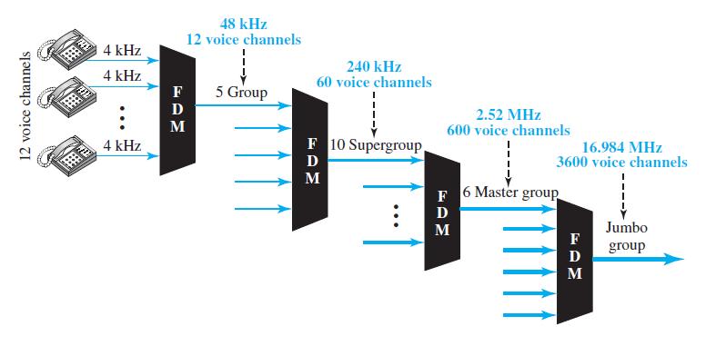 48 kHz 12 voice channels 4 kHz 240 kHz 60 voice channels 4 kHz 5 Group D 2.52 MHz 600 voice channels M F 10 Supergroup.