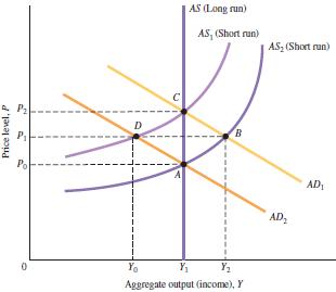 AS (Long run) AS, (Short run) AS2 (Short run) в P, Po AD AD, Yo Y1 Y2 Aggregate output (income), Y Price level, P