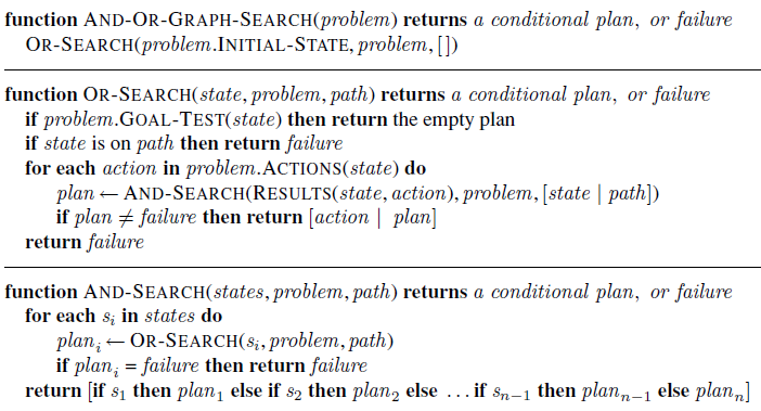 function AND-OR-GRAPH-SEARCH(problem) returns a conditional plan, or failure OR-SEARCH(problem.INITIAL-STATE, problem, [