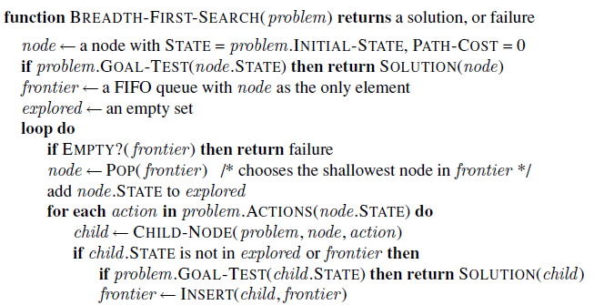 function BREADTH-FIRST-SEARCH( problem) returns a solution, or failure node - a node with STATE = problem.INITIAL-STATE,