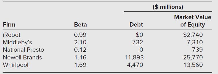 ($ millions) Market Value of Equity $2,740 Debt Firm Beta iRobot 0.99 7,310 Middleby's National Presto 2.10 732 0.12 739