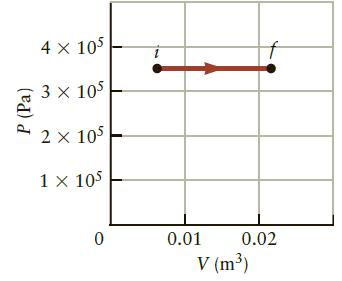 4 × 105 3 × 105 2 x 105 1 x 105 0.01 0.02 V (m³) P (Pa)