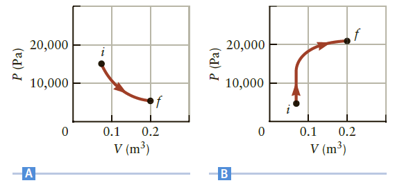 20,000 20,000 10,000 10,000 0.1 0.2 0.1 0.2 V (m³) V (m³) P (Pa) P (Pa)