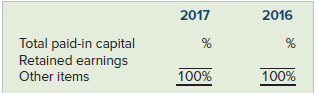 2017 2016 Total paid-in capital Retained earnings Other items 100% 100%