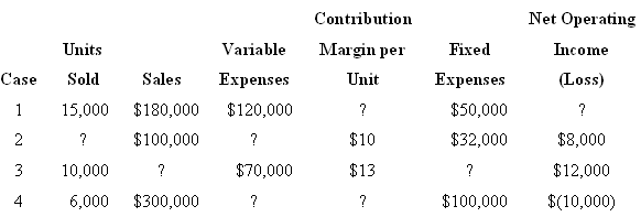 Net Operating Contribution Variable Fixed Units Margin per Income Case Sales Expenses (Loss) Expenses Sold Unit 15,000 $