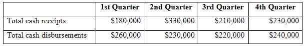 4th Quarter 1st Quarter 2nd Quarter 3rd Quarter Total cash receipts S230,000 $210,000 $220,000 S180,000 S330,000 Total c