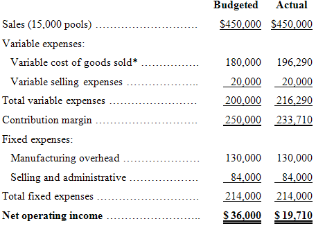 Actual Budgeted Sales (15,000 pools) $450,000 $450,000 Variable expenses: Variable cost of goods sold* 180,000 196,290 V
