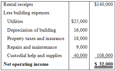 Rental receipts S140,000 Less building expenses: Utilities $25,000 Depreciation of building 16,000 Property taxes and in