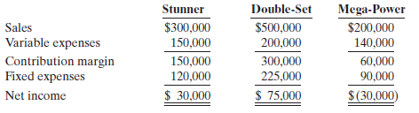 Stunner Double-Set Mega-Power Sales Variable expenses Contribution margin Fixed expenses Net income $300,000 $200,000 1