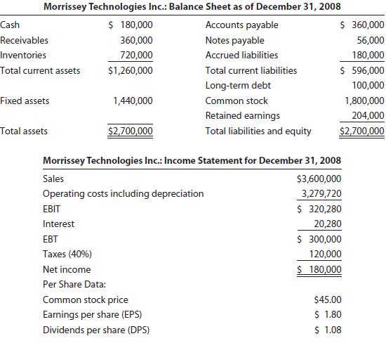Morrissey Technologies Inc.: Balance Sheet as of December 31, 2008 $ 180,000 Cash $ 360,000 Accounts payable Receivables