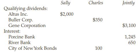Sally Charles Jointly Qualifying dividends: Altus Inc. Buller Corp. Gene Corporation Interest: Porcine Bank River Bank C
