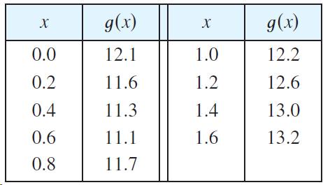 g(x) g(x) х х 0.0 12.1 1.0 12.2 0.2 11.6 1.2 12.6 0.4 11.3 1.4 13.0 0.6 11.1 1.6 13.2 0.8 11.7