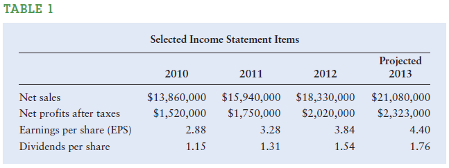 TABLE 1 Selected Income Statement Items Projected 2013 2011 2012 2010 Net sales Net profits after taxes Earnings per sha