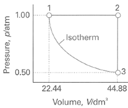 1.00 ,Isotherm 13 0.50 22.44 44.88 Volume, Vidm' Pressure, platm