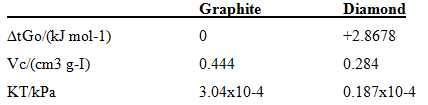 Diamond +2.8678 Graphite AtGo/(kJ mol-1) Vc(cm3 g-I) 0.284 0.444 KTAP. 3.04x10-4 0.187x10-4