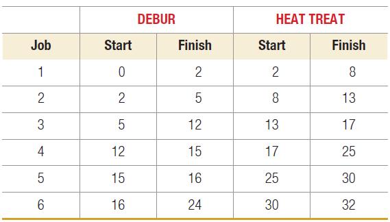 HEAT TREAT DEBUR Job Start Finish Start Finish 13 12 13 17 4 12 15 17 25 15 16 25 30 16 24 30 32 2. 3. CO