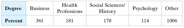 Health Professions Social Sciences/ Business Psychology Other Degree History 178 361 181 Percent 114 1006
