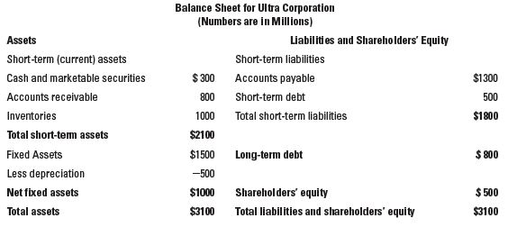 Balance Sheet for Ultra Corporation (Numbers are in Millions) Liabiliti es and Shareho lders' Equity Assets Short-term (