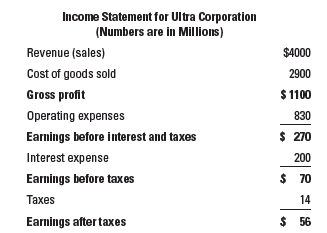 Income Statement for Ultra Corporation (Numbers are in Millions) Revenue (sales) $4000 Cost of goods sold 2900 Gross pro