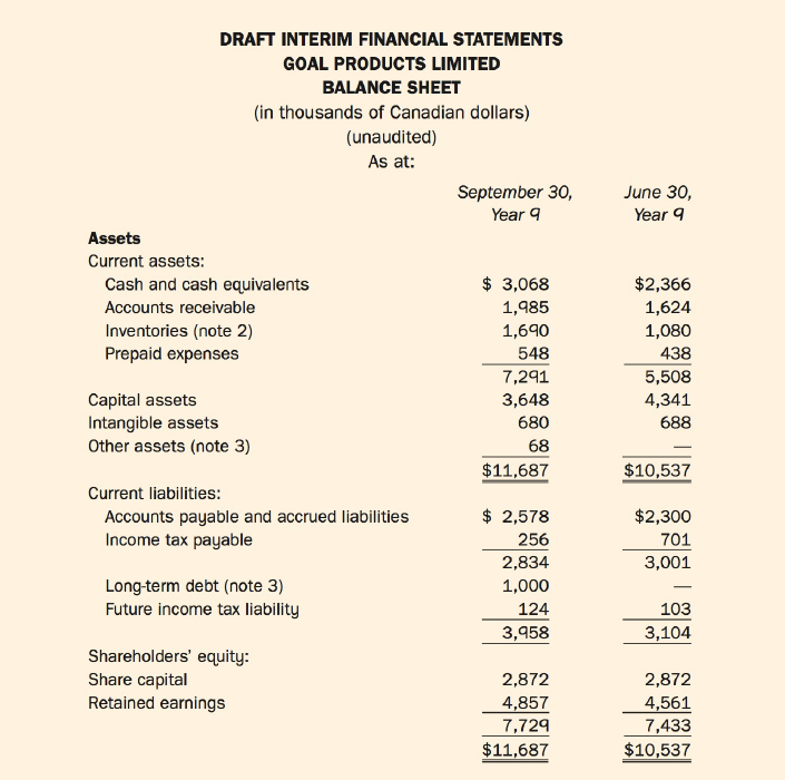 DRAFT INTERIM FINANCIAL STATEMENTS GOAL PRODUCTS LIMITED BALANCE SHEET (in thousands of Canadian dollars) (unaudited) As