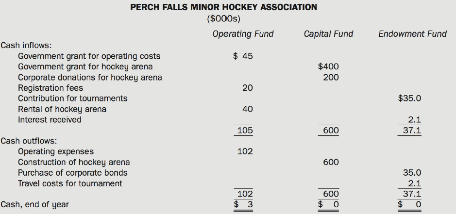 PERCH FALLS MINOR HOCKEY ASSOCIATION ($000s) Operating Fund Capital Fund Endowment Fund Cash inflows: $ 45 Government gr