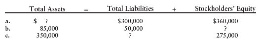 Total Liabilities Stockholders' Equity Total Assets a. $300,000 50,000 $360,000 b. 85,000 C. 350,000 275,000