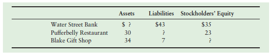 Liabilities Stockholders' Equity Assets $35 23 Water Street Bank Pufferbelly Restaurant Blake Gift Shop $43 30 34