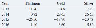 Year Gold Silver Platinum -11.70 2013 2014 6.08 -28.65 -17.79 7.13 -0.72 -26.50 1.40 -26.65 -29.43 2015 2016 15.80 8.60