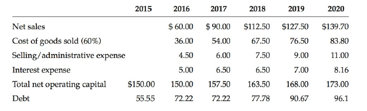 2015 2019 2016 2017 2018 2020 Net sales Cost of goods sold (60%) Selling/administrative expense Interest expense Total n