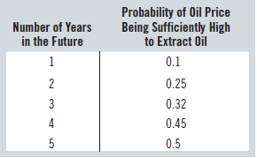 Probability of Oil Price Being Sufficiently High to Extract Oil Number of Years in the Future 0.1 0.25 0.32 4 0.45 0.5 3