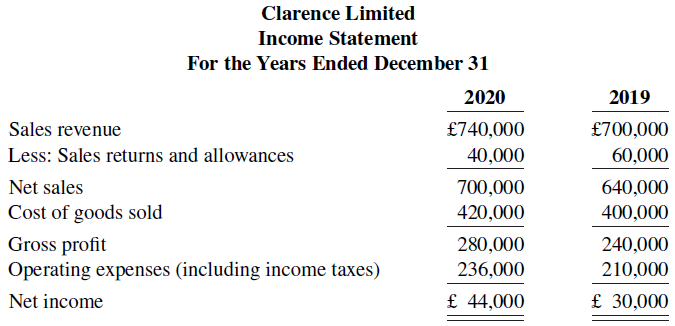 Clarence Limited Income Statement For the Years Ended December 31 2020 2019 Sales revenue £740,000 £700,000 Less: Sale