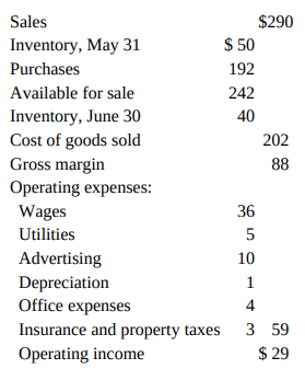 $290 Sales $ 50 Inventory, May 31 Purchases 192 Available for sale 242 Inventory, June 30 Cost of goods sold Gross margi