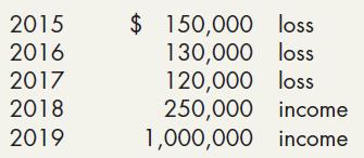 $ 150,000 loss 130,000 loss 120,000 loss 250,000 income 1,000,000 income 2015 2016 2017 2018 2019