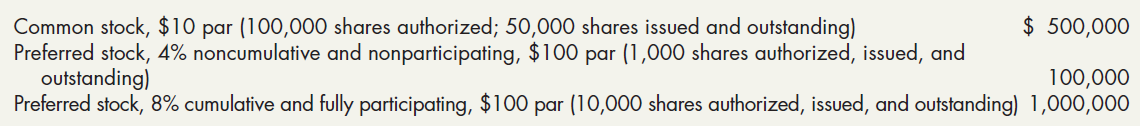 Common stock, $10 par (100,000 shares authorized; 50,000 shares issued and outstanding) Preferred stock, 4% noncumulativ