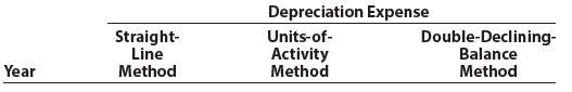 Depreciation Expense Units-of- Activity Double-Declining- Straight- Line Method Balance Method Year Method