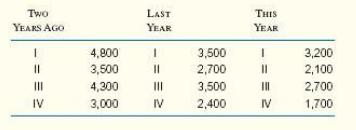 Two THIS YEAR LAST YEAR YEARS AGO 4,800 3,500 4,300 3,000 3,500 2,700 3,500 2,400 3,200 2,100 2,700 1,700 II IV II II IV